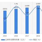 2020年中国生鲜农产品供应链市场规模及发展趋势
