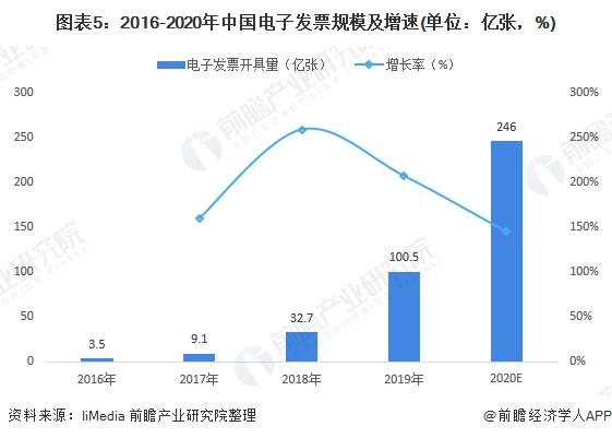 图表5:2016-2020年中国电子发票规模及增速(单位:亿张,%)