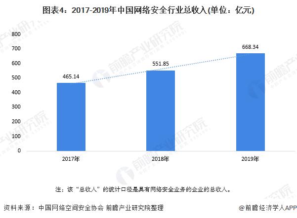 图表4:2017-2019年中国网络安全行业总收入(单位:亿元)