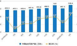 2020年1-4月中国<em>铝</em><em>材</em>行业市场分析:累计产量将近1600万吨