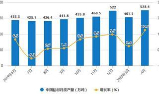 2020年1-4月中国铝材行业市场分析:累计产量将近1600万吨
