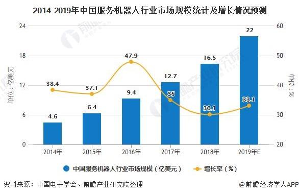 2014-2019年中国服务机器人行业市场规模统计及增长情况预测