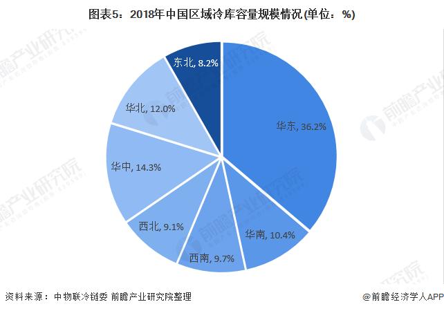 图表5:2018年中国区域冷库容量规模情况(单位:%)