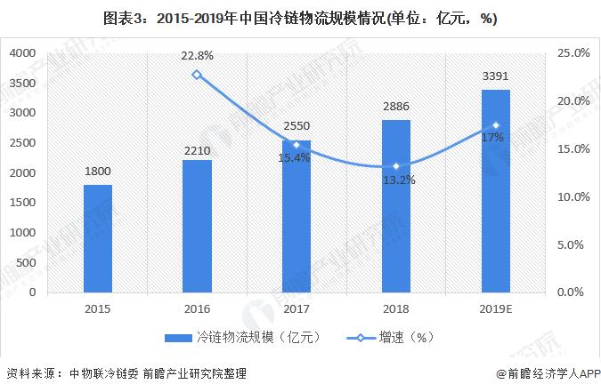 图表3:2015-2019年中国冷链物流规模情况(单位:亿元,%)