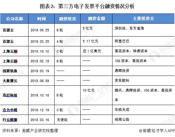 图表2:第三方电子发票平台融资情况分析
