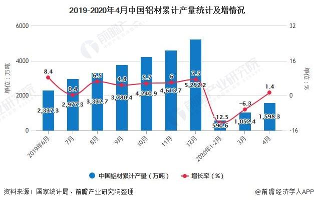 2019-2020年4月中国铝材累计产量统计及增情况