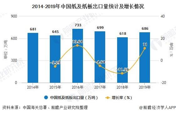 2014-2019年中國紙及紙板出口量統計及增長情況