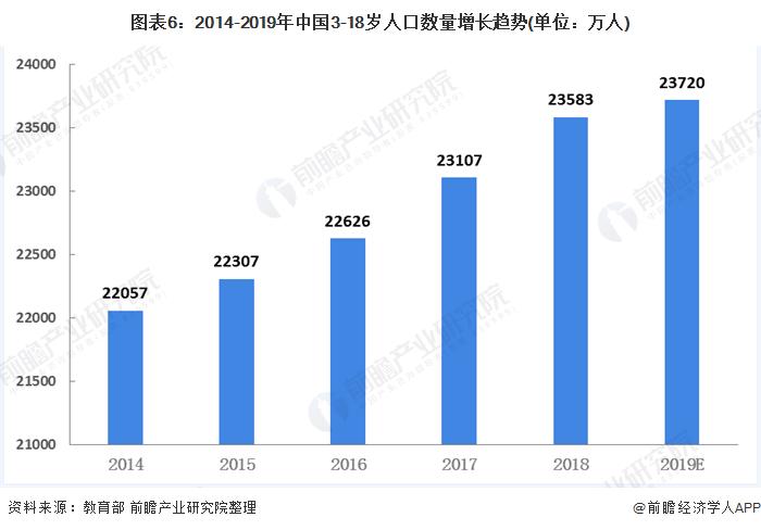 图表6:2014-2019年中国3-18岁人口数量增长趋势(单位:万人)