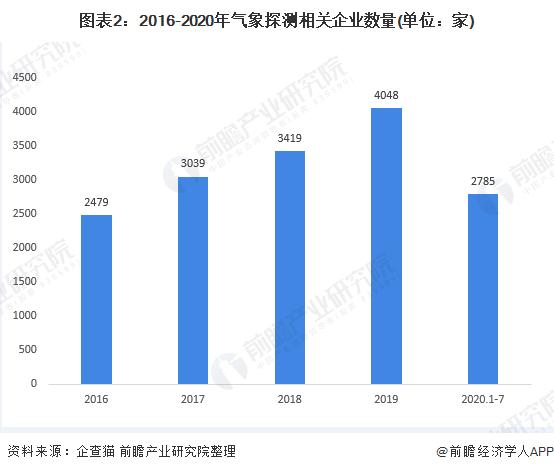 图表2:2016-2020年气象探测相关企业数量(单位:家)