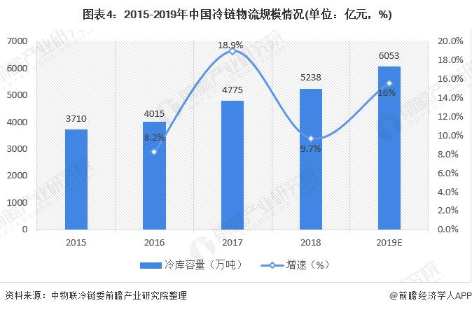 图表4:2015-2019年中国冷链物流规模情况(单位:亿元,%)