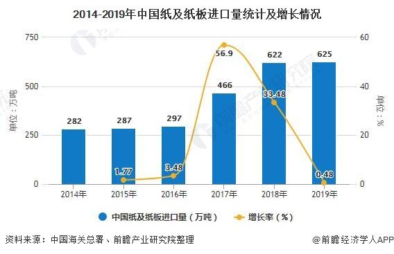 2014-2019年中國紙及紙板進口量統計及增長情況