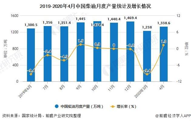2019-2020年4月中国柴油月度产量统计及增长情况