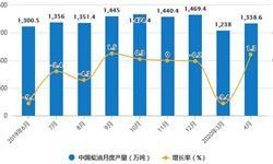 2020年1-4月中国<em>燃料油</em>行业市场分析:累计产量突破千万吨