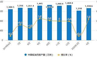 2020年1-4月中国燃料油行业市场分析:累计产量突破千万吨