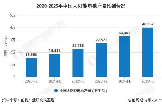2020-2025年中国太阳能电池产量预测情况