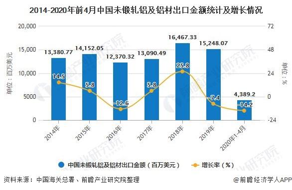 2014-2020年前4月中国未锻轧铝及铝材出口金额统计及增长情况