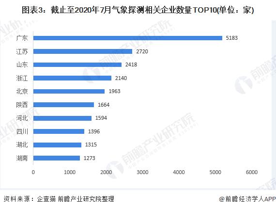 图表3:截止至2020年7月气象探测相关企业数量TOP10(单位:家)