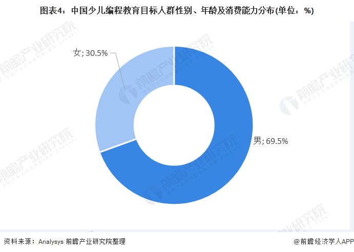 图表4:中国少儿编程教育目标人群性别、年龄及消费能力分布(单位:%)