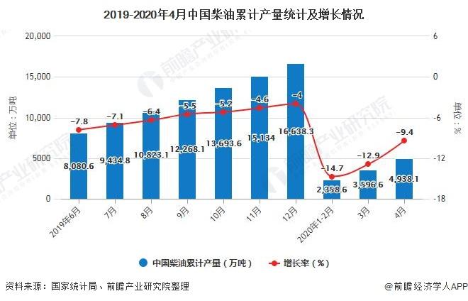 2019-2020年4月中国柴油累计产量统计及增长情况
