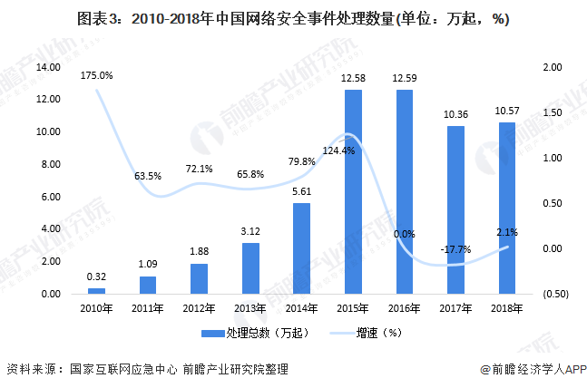 图表3:2010-2018年中国网络安全事件处理数量(单位:万起,%)