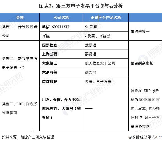 图表3:第三方电子发票平台参与者分析