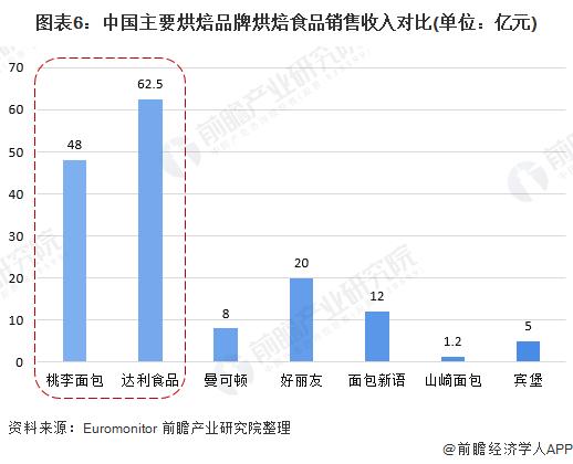 图表6:中国主要烘焙品牌烘焙食品销售收入对比(单位:亿元)