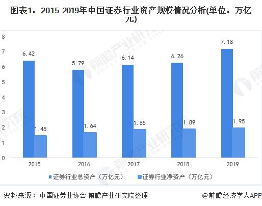 图表1:2015-2019年中国证券行业资产规模情况分析(单位:万亿元)