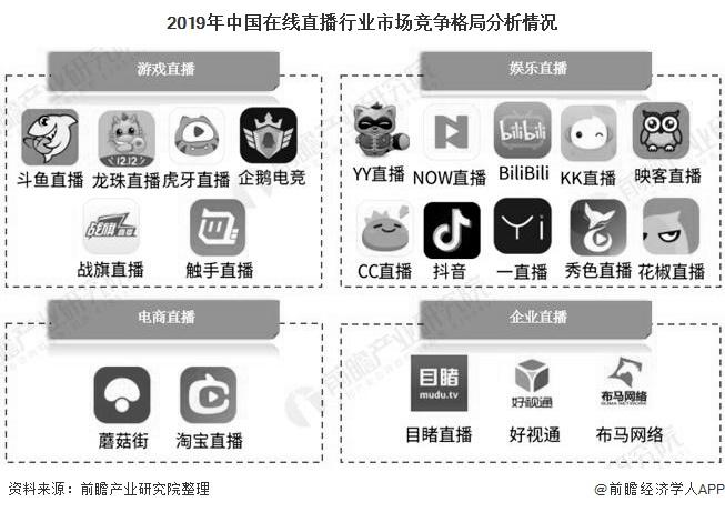 2019年中国在线直播行业市场竞争格局分析情况