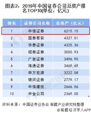 图表2:2019年中国证券公司总资产排名TOP10(单位:亿元)