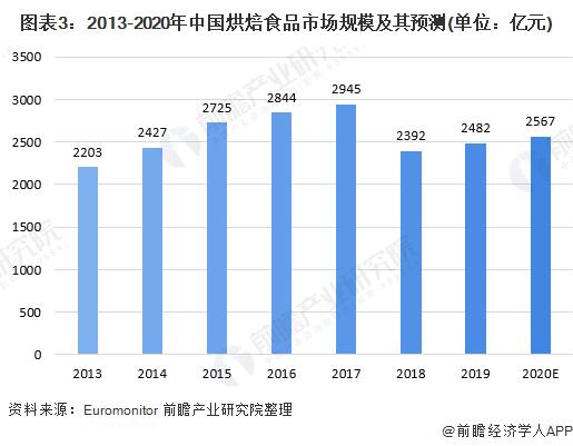图表3:2013-2020年中国烘焙食品市场规模及其预测(单位:亿元)