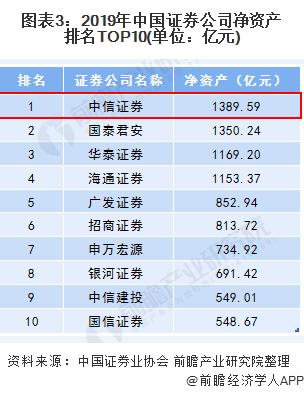 图表3:2019年中国证券企业净资产排名TOP10(单位:亿元)