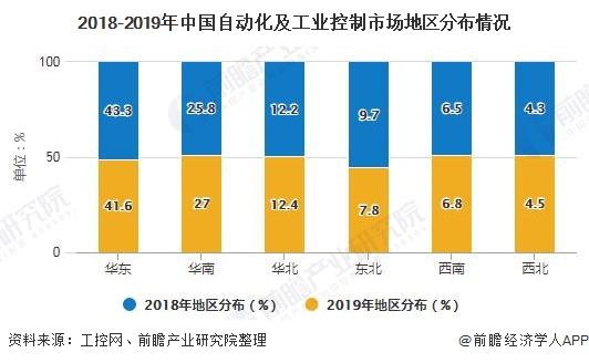 2018-2019年中国自动化及工业控制市场地区分布情况