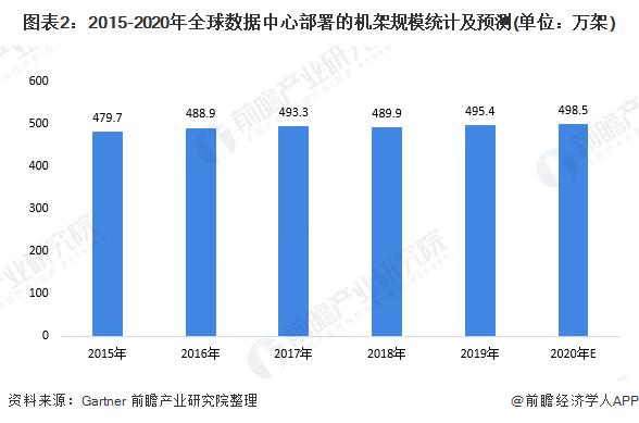 图表2:2015-2020年全球数据中心部署的机架规模统计及预测(单位:万架)