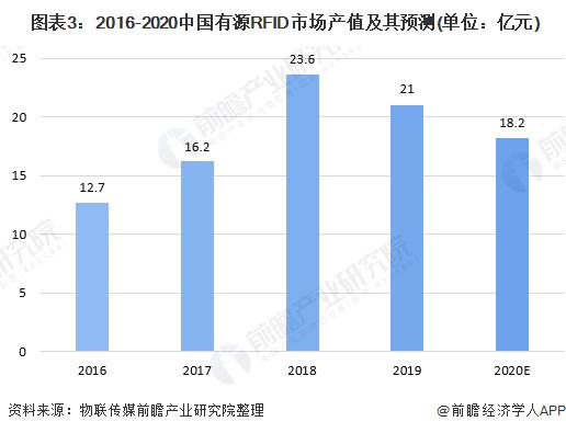 图表3:2016-2020中国有源RFID市场产值及其预测(单位:亿元)