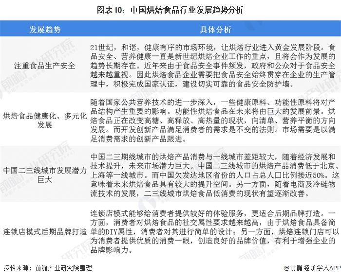 图表10:中国烘焙食品行业发展趋势分析