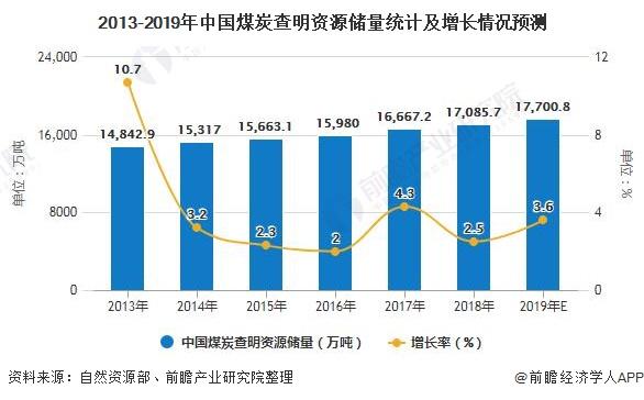 2013-2019年中国煤炭查明资源储量统计及增长情况预测