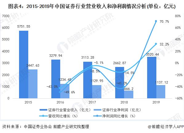 图表4:2015-2019年中国证券行业营业收入和净利润情况分析(单位:亿元)