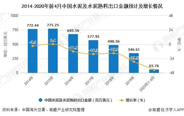 2014-2020年前4月中国水泥及水泥熟料出口金额统计及增长情况