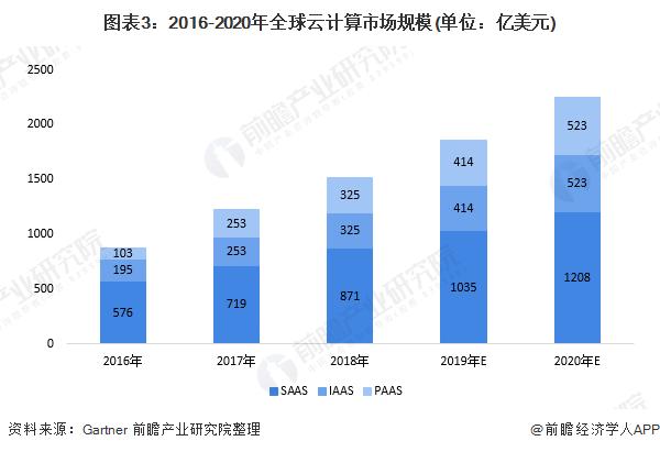 图表3:2016-2020年全球云计算市场规模(单位:亿美元)