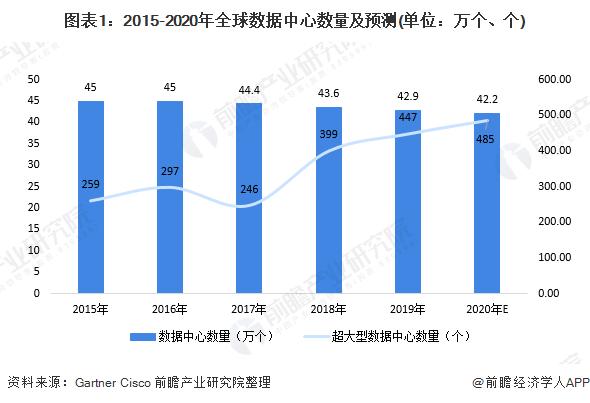 图表1:2015-2020年全球数据中心数量及预测(单位:万个、个)
