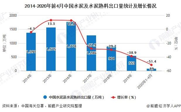 2014-2020年前4月中国水泥及水泥熟料出口量统计及增长情况