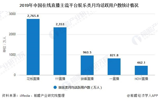 2019年中国在线直播主流平台娱乐类月均活跃用户数统计情况