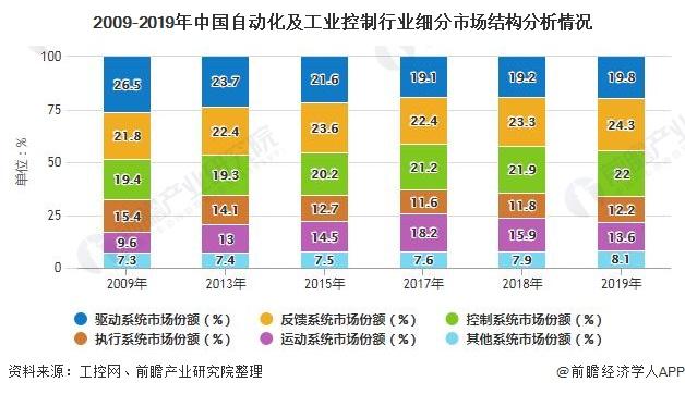 2009-2019年中国自动化及工业控制行业细分市场结构分析情况