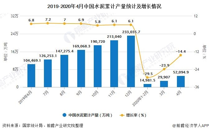 2019-2020年4月中国水泥累计产量统计及增长情况