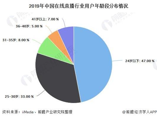 2019年中国在线直播行业用户年龄段分布情况
