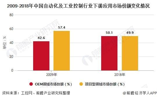 2009-2018年中国自动化及工业控制行业下游应用市场份额变化情况