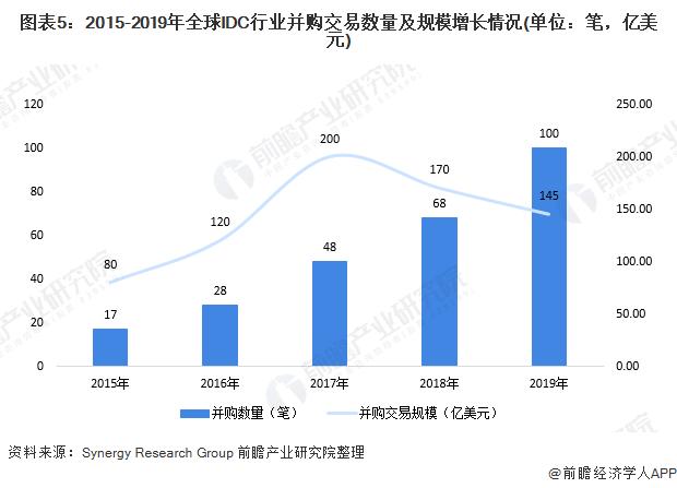 图表5:2015-2019年全球IDC行业并购交易数量及规模增长情况(单位:笔,亿美元)