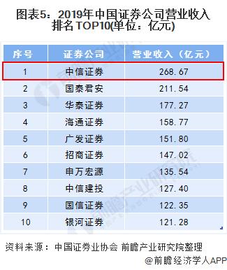 图表5:2019年中国证券公司营业收入排名TOP10(单位:亿元)