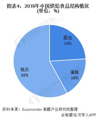 图表4:2019年中国烘焙食品结构情况(单位:%)