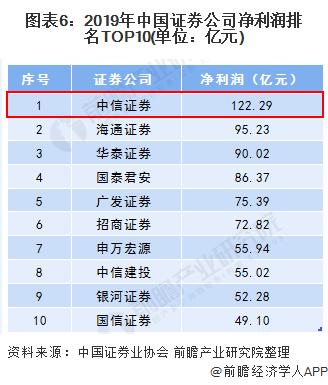 图表6:2019年中国证券公司净利润排名TOP10(单位:亿元)